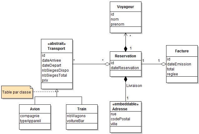 diagramme_classe