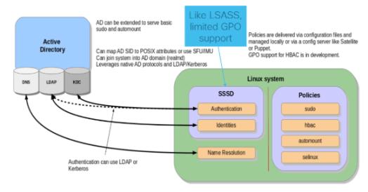 Intégration système UNIX