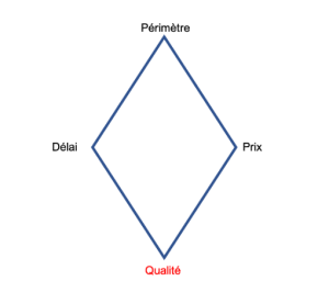 Projet _ Qualité variable