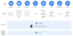 Blog Zenika - Innovative Keynote Cloud Next 3