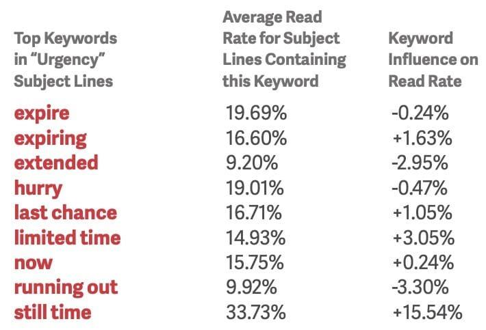 copywriting tips to create urgency