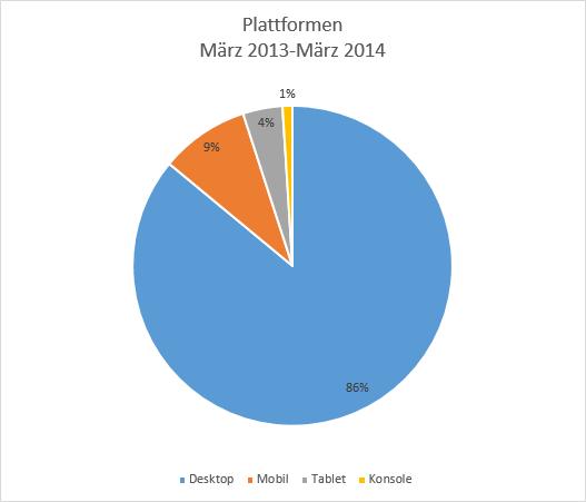 Browser-Plattformen in Deutschland in Prozent von März 2013 bis März 2014