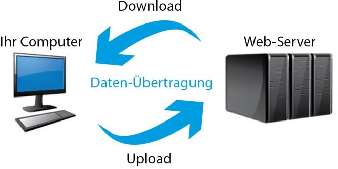 upload-download-modell