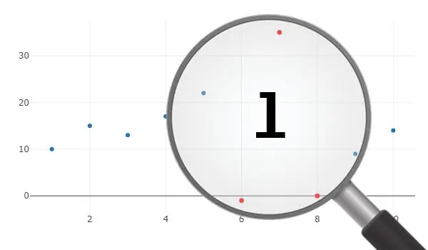 Outliers Detection in PySpark #1