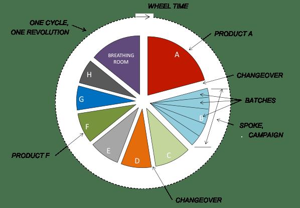 Figure 1: Sample product wheel