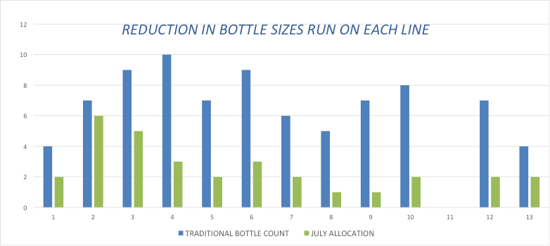 Figure 4 – Reduction in bottle sizes run on each line from allocation