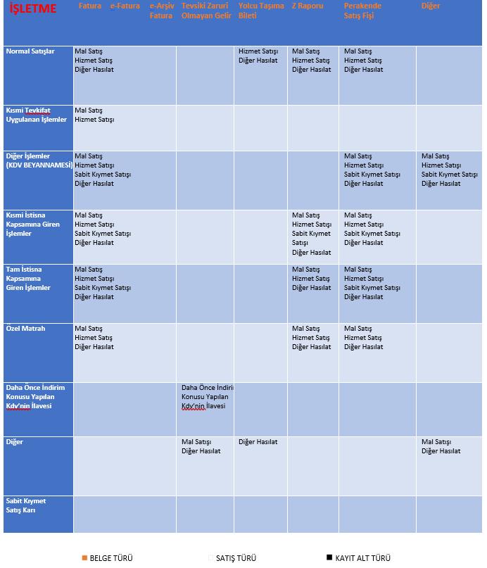 zirve defter beyan kayıt alt türleri