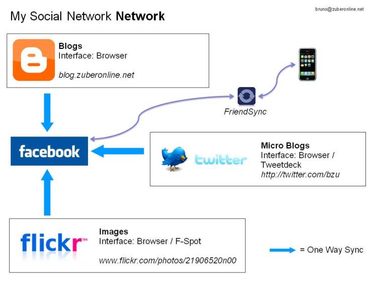 My Social Network Network
