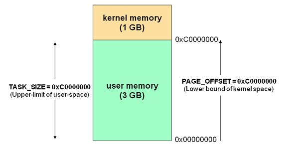 《(整理)用户空间_内核空间以及内存映射》