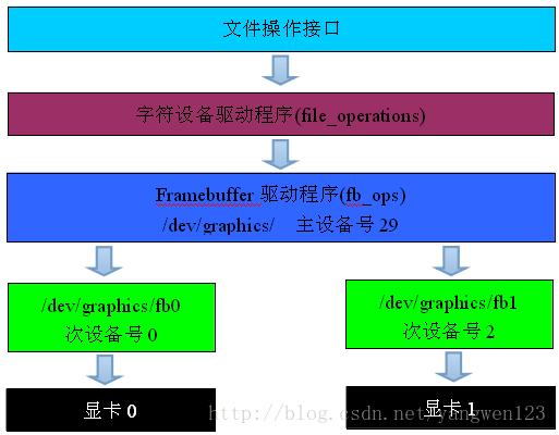 《(转载)Framebuffer驱动程序分析》