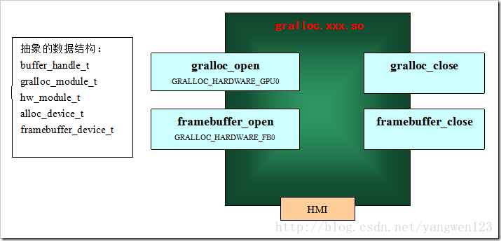 《(转载)Android图形显示之硬件抽象层Gralloc》