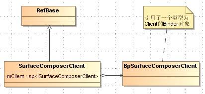 《(转载)Android应用程序与SurfaceFlinger服务的连接过程分析》
