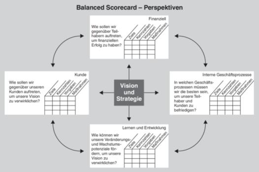 Die Perspektiven der Balanced Scorecard