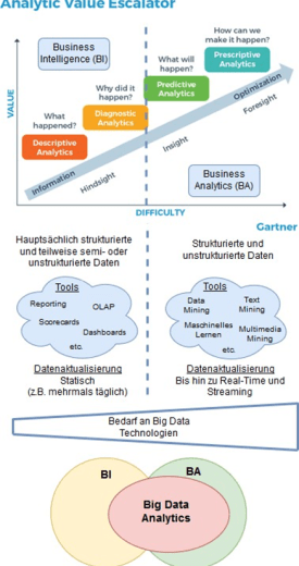 Einordnung von BI, BA und BDA in den Gartner Analytic Value Escalator