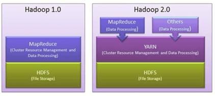 Hadoop 1.0/2.0 Architektur