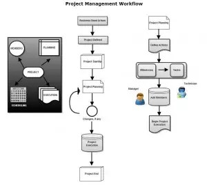 sdp_project2