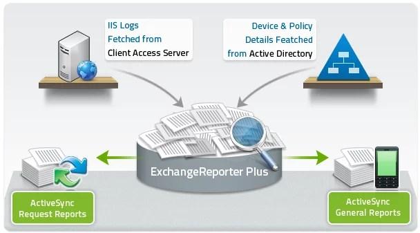 activesync-reports-diagram