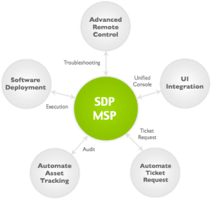 sdpmsp-integration