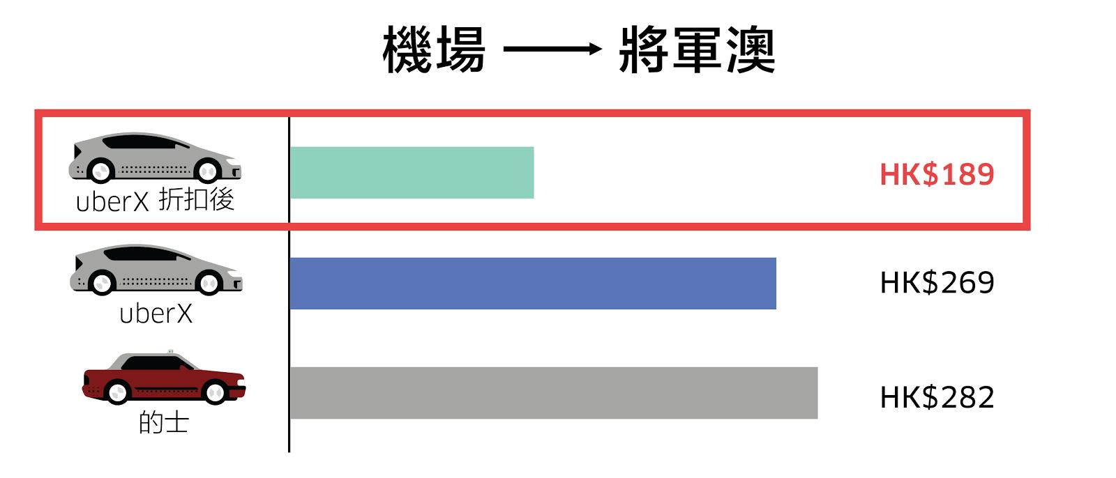 新年玩轉港澳臺 高達7折乘車優惠   Uber Blog