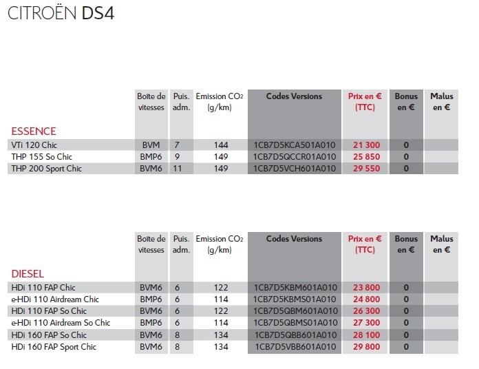 Citroën DS4 : La tarification, le teintier, des photos et