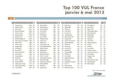 TOP 100 des VUL au 31 mai 2013