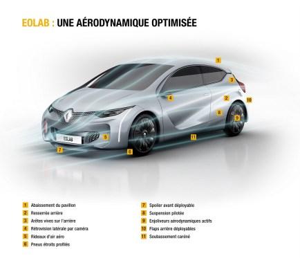 Renault EOLAB.50