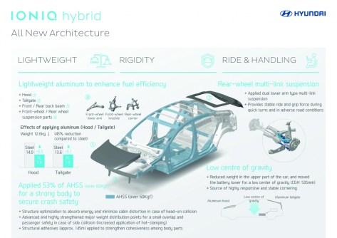 IONIQ infographic_All New Architecture