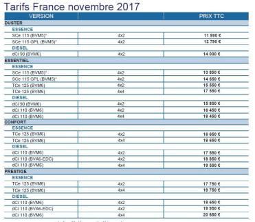 nouveau-dacia-duster-2017-2018-tarifs