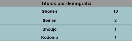 1 títulos por demografia 0