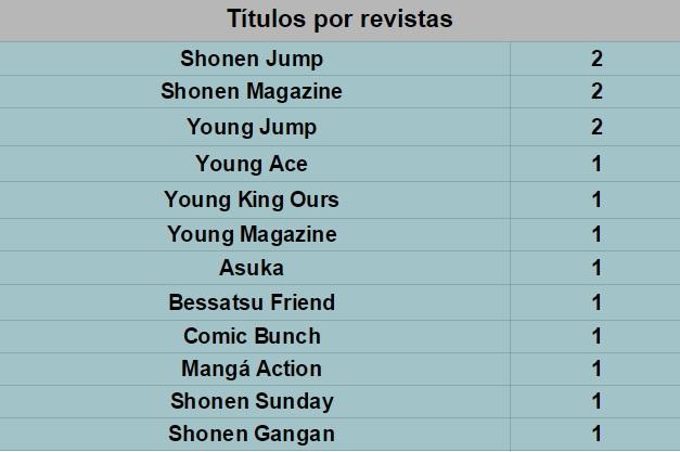 Títulos por revistas