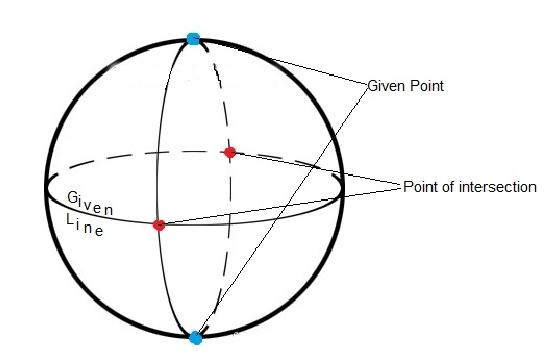 Non Euclidean Geometries