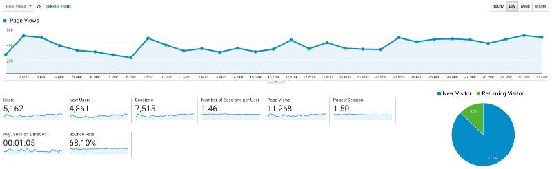 march 2020 blog traffic