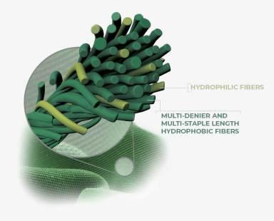 Verbindung von hydrophoben und hydrophilen Fasern