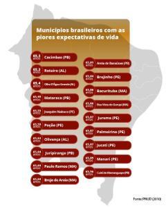 previdencia_esperanca_de_vida_19piores
