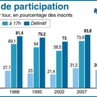 Election 2012 - Taux de participation