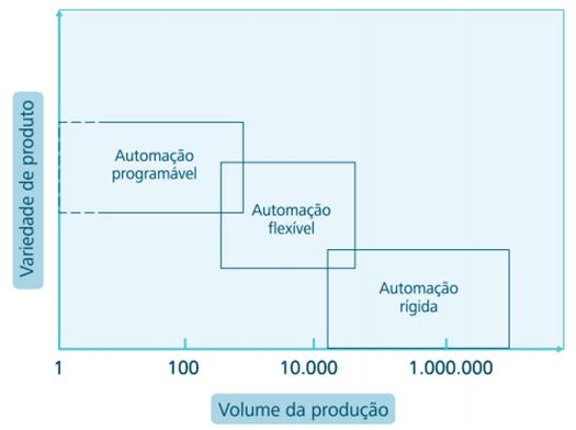 Tipos de automação