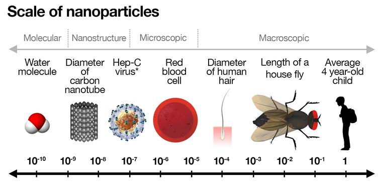 escala de nanopartículas