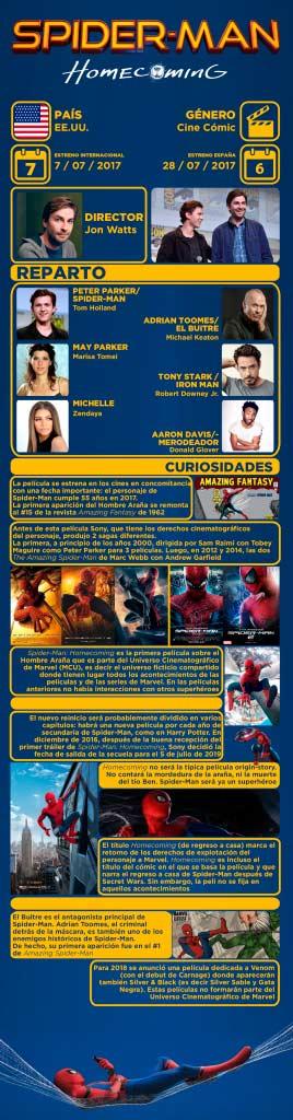spiderman homecoming infografia