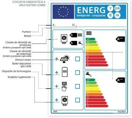 Eticheta energetica a unui sistem combi
