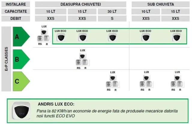 Clasa de energie A la boilere electrice Ariston Andris