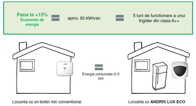 Functia Eco Evo la boiler electric Ariston