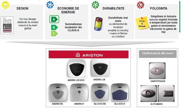 Noile caracteristici ale boilerelor electrice Ariston Andris