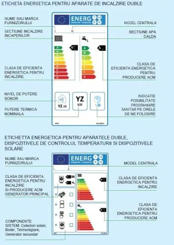 Etichetare energetica Centrala termica Arca