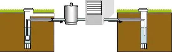 pompă de caldură cu două puțuri