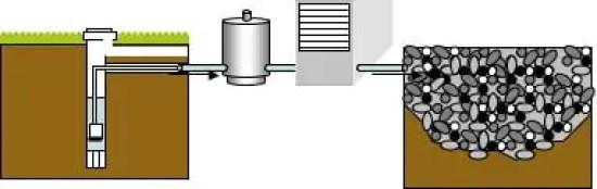 pompa de caldura cu puț de aprovizionare și puț de drenare