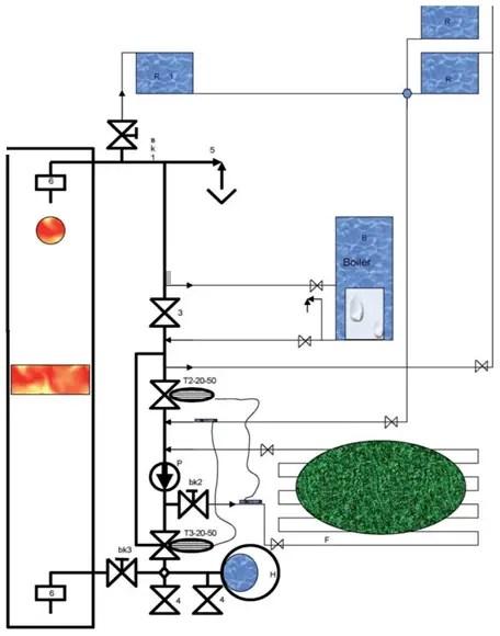 schema instalare centrala pe lemne stropuva