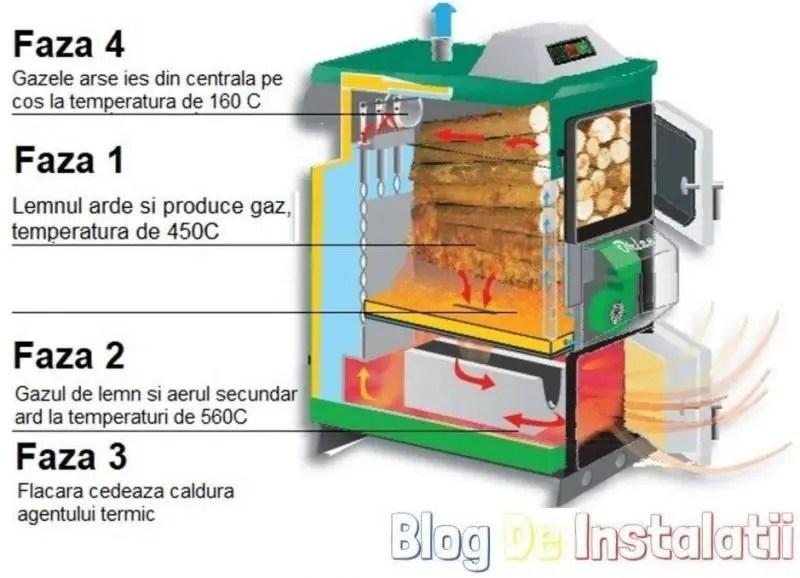 cum functioneaza gazeificarea lemnului intr-un cazan