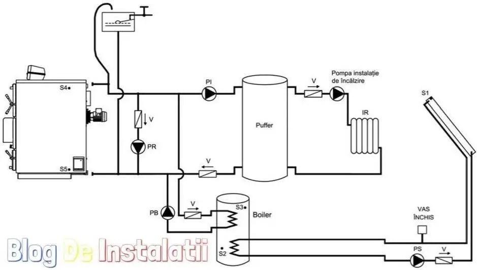 schema de montaj centrala pe lemne cu puffer, boiler panouri solare