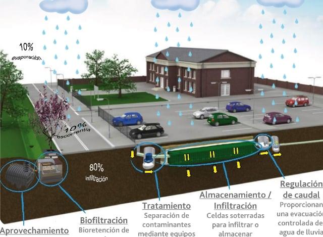 Sistemas Urbanos de Drenaje Sostenible SUDS Normativa
