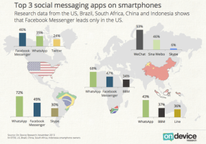 Whatsapp versus Facebook en el mundo blog del medio